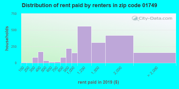 01749 rent paid by renters