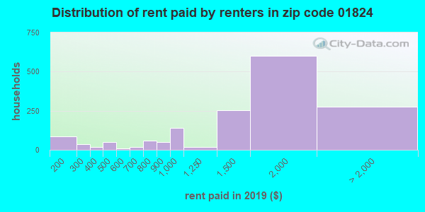 01824 rent paid by renters