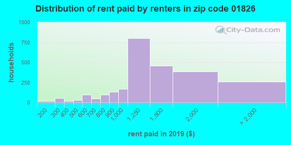 01826 rent paid by renters