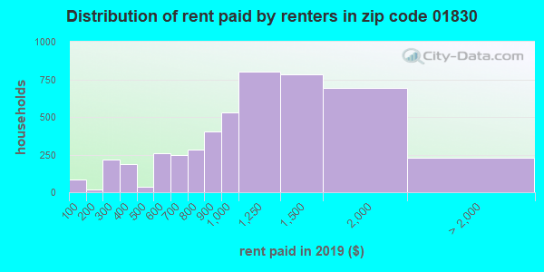 01830 rent paid by renters
