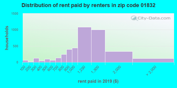 01832 rent paid by renters