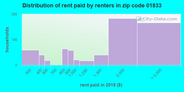 01833 rent paid by renters