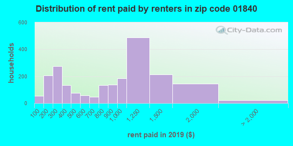 01840 rent paid by renters