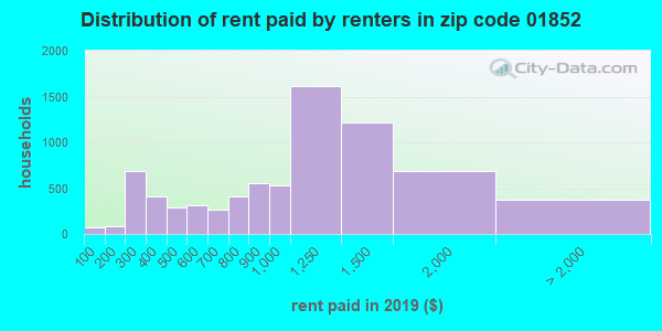 01852 rent paid by renters
