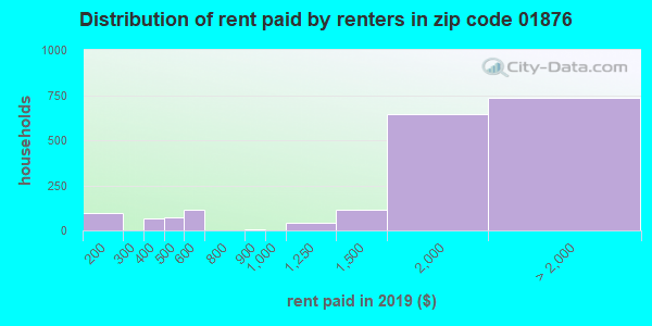 Rent paid by renters in 2013 in zip code 01876