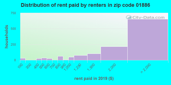 01886 rent paid by renters