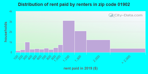 01902 rent paid by renters