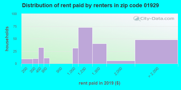01929 rent paid by renters