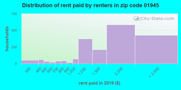 01945 rent paid by renters