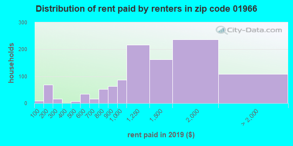 01966 rent paid by renters