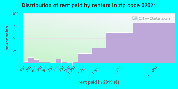 02021 rent paid by renters