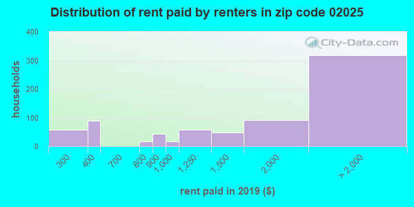 02025 rent paid by renters