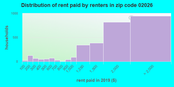 02026 rent paid by renters