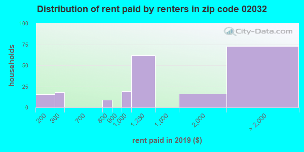 02032 rent paid by renters