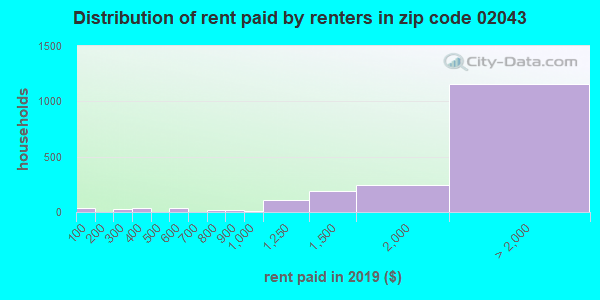 02043 rent paid by renters