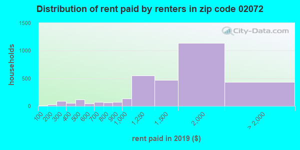 02072 rent paid by renters