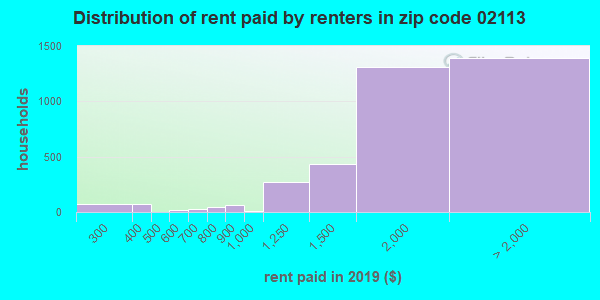 02113 rent paid by renters