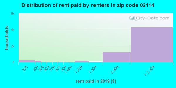 02114 rent paid by renters