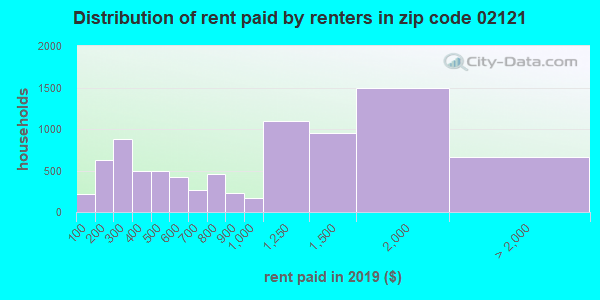 02121 rent paid by renters