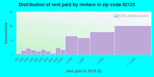 02125 rent paid by renters