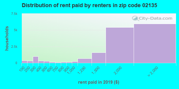 02135 rent paid by renters