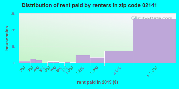 02141 rent paid by renters