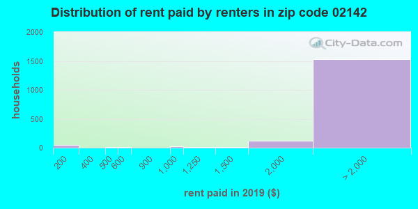 02142 rent paid by renters