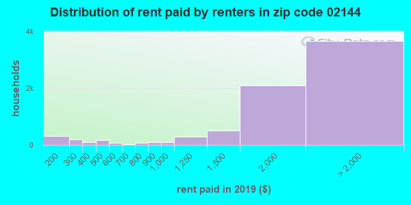02144 rent paid by renters