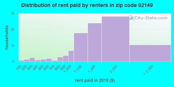 02149 rent paid by renters