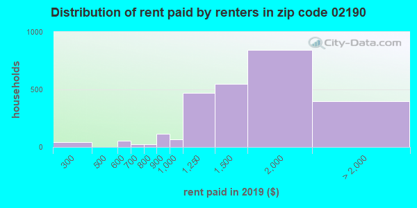 02190 rent paid by renters