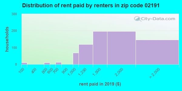 02191 rent paid by renters