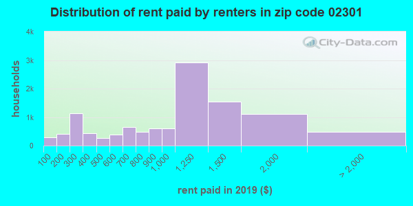 02301 rent paid by renters