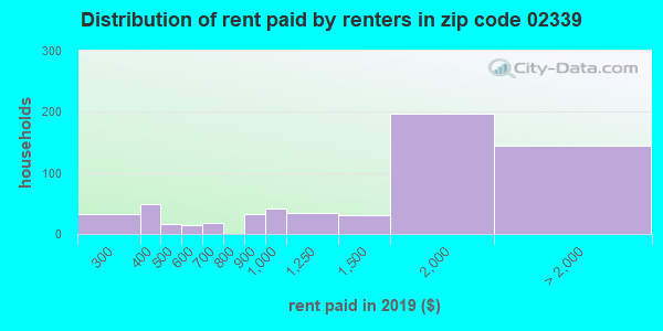 02339 rent paid by renters