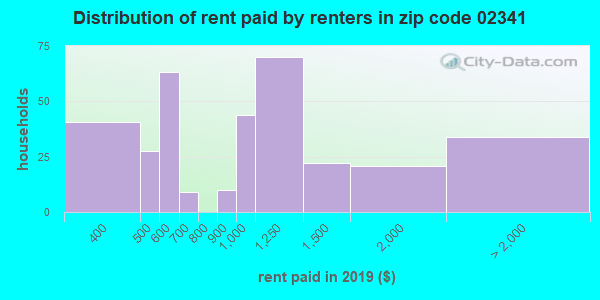 02341 rent paid by renters
