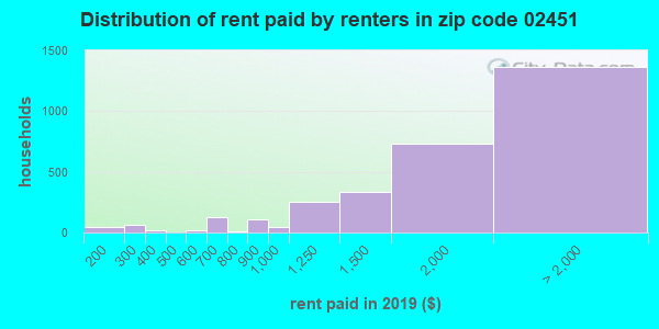02451 rent paid by renters