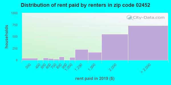02452 rent paid by renters
