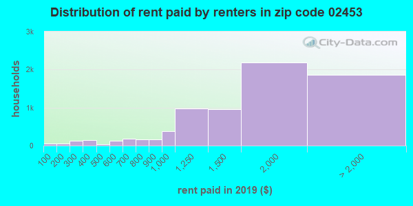 02453 rent paid by renters