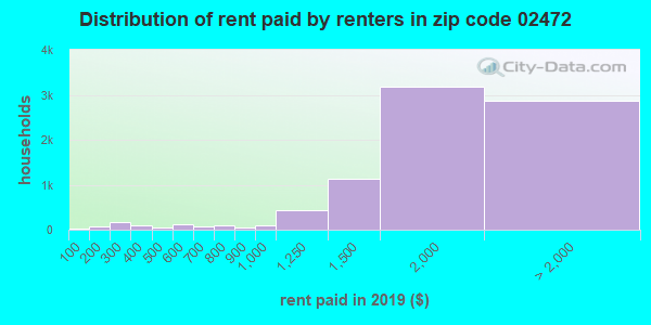 02472 rent paid by renters