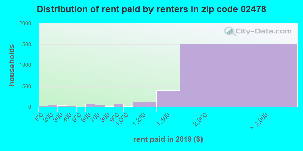 02478 rent paid by renters
