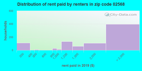 02568 rent paid by renters