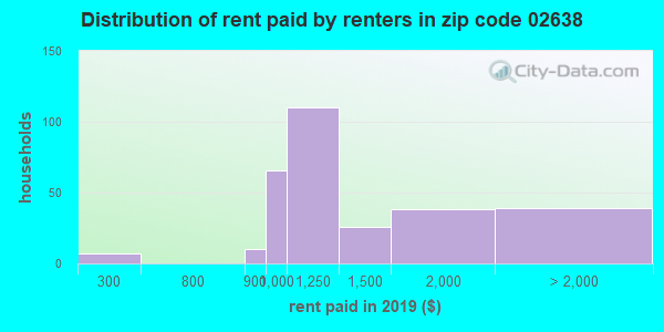 02638 rent paid by renters