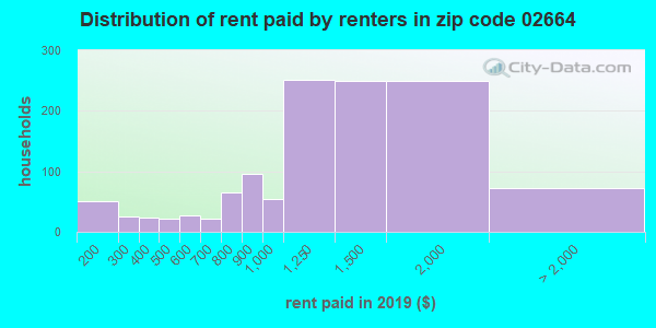 02664 rent paid by renters