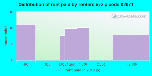02671 rent paid by renters