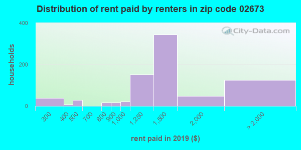 02673 rent paid by renters