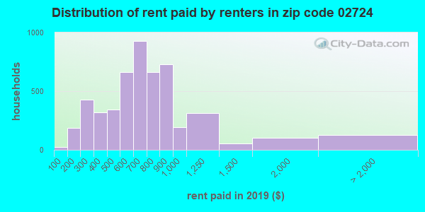 02724 rent paid by renters