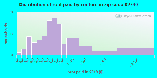02740 rent paid by renters