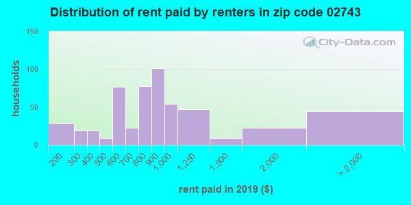 02743 rent paid by renters