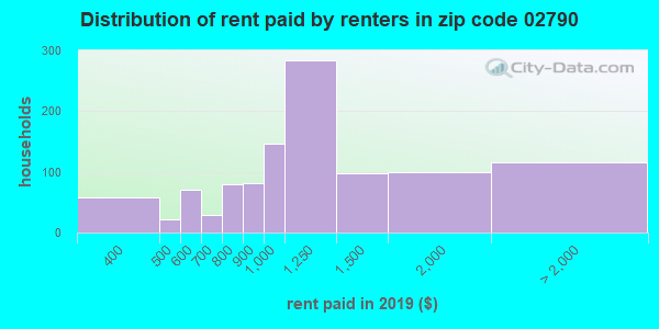 02790 rent paid by renters