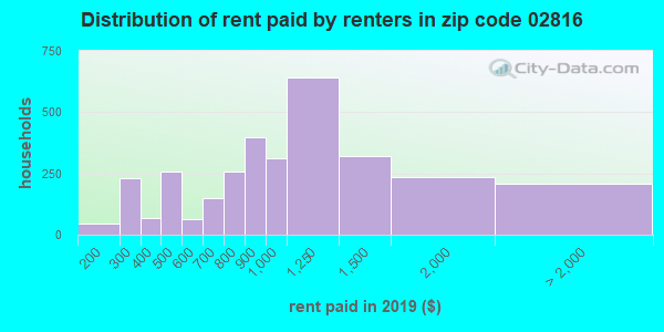 02816 rent paid by renters