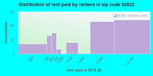 02822 rent paid by renters